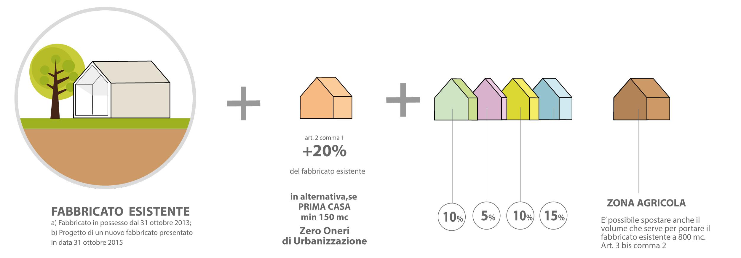 Piano casa veneto mini guida e 4 esempi geom paolo gollo for Come fare piano casa