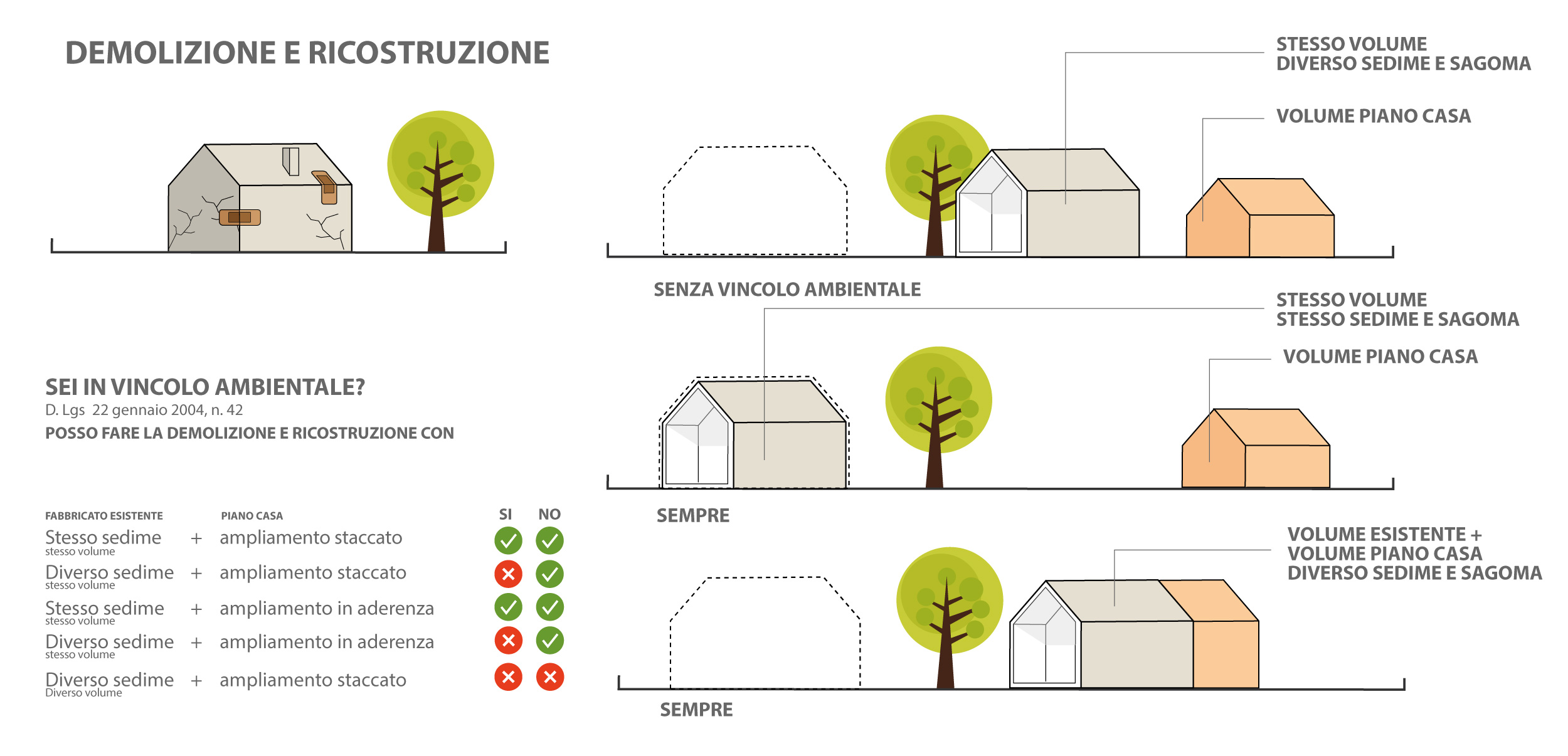 Piano-Casa-Demolizione-e-ricostruzione