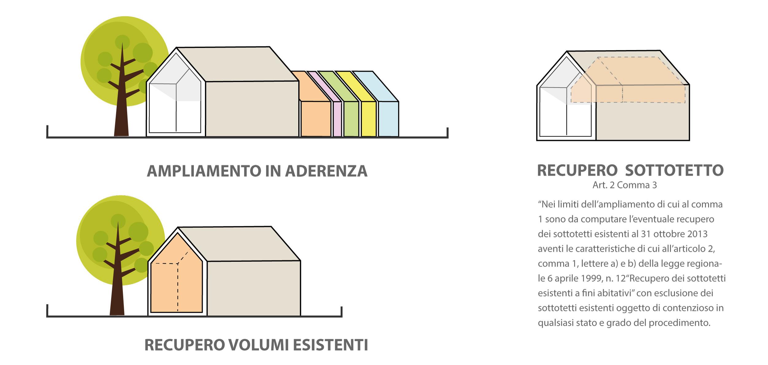 Piano casa veneto mini guida e 4 esempi geom paolo gollo for Creatore del piano casa
