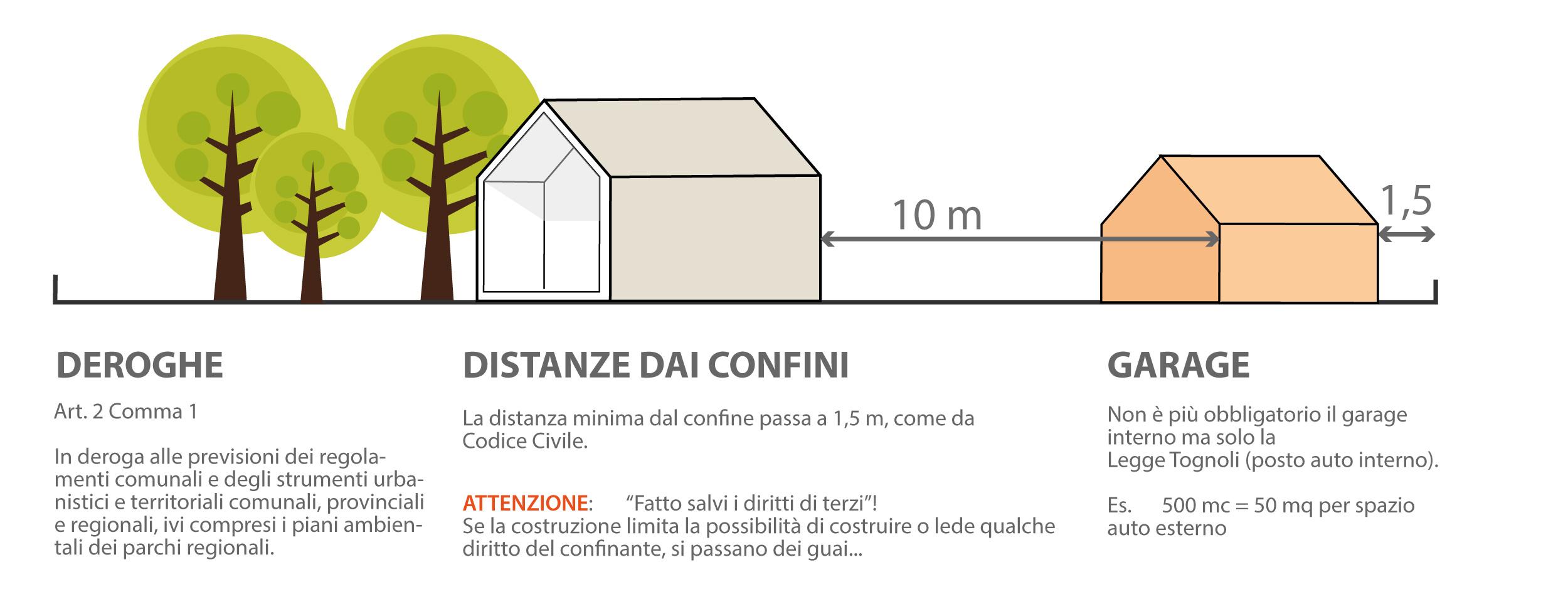 Piano casa veneto mini guida e 4 esempi geom paolo gollo - Legge piano casa marche ...