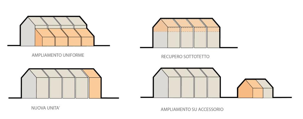 Veneto 2050: Infografica case a schiera