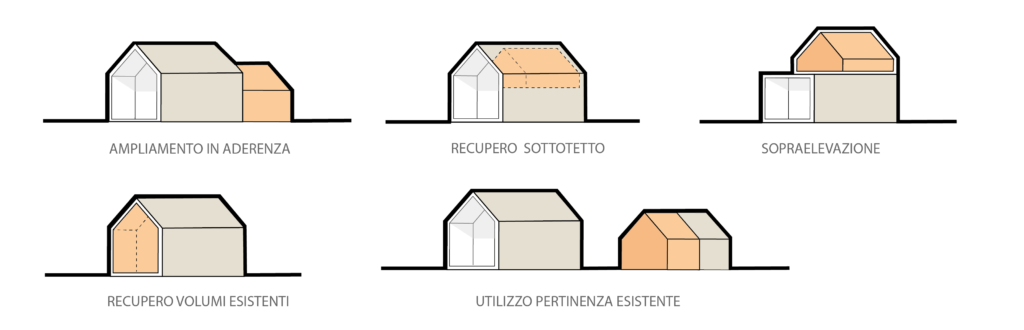 Veneto 2050 - Esempio unifamiliari