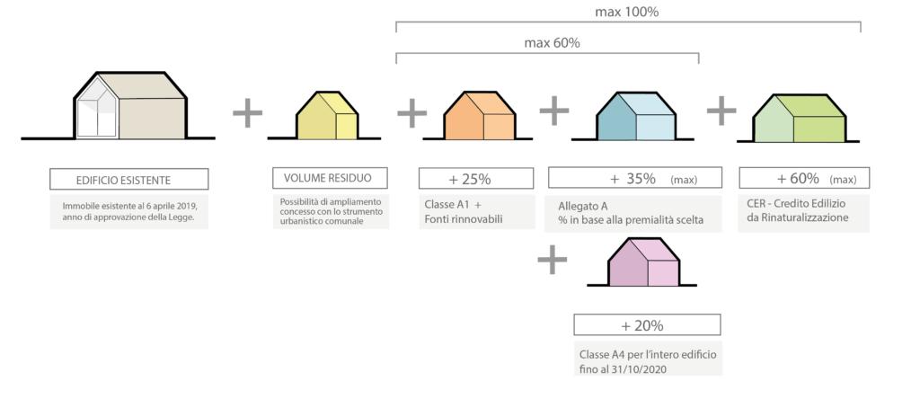 Piano Casa Veneto 2050 Mini Guida Della Lr 14 2019 Geom Paolo Gollo